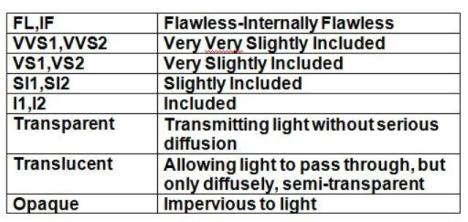 gemstones clarity scale